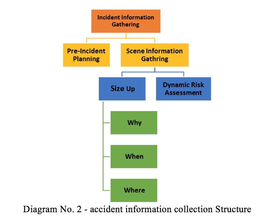 Accident Information Collection Structure