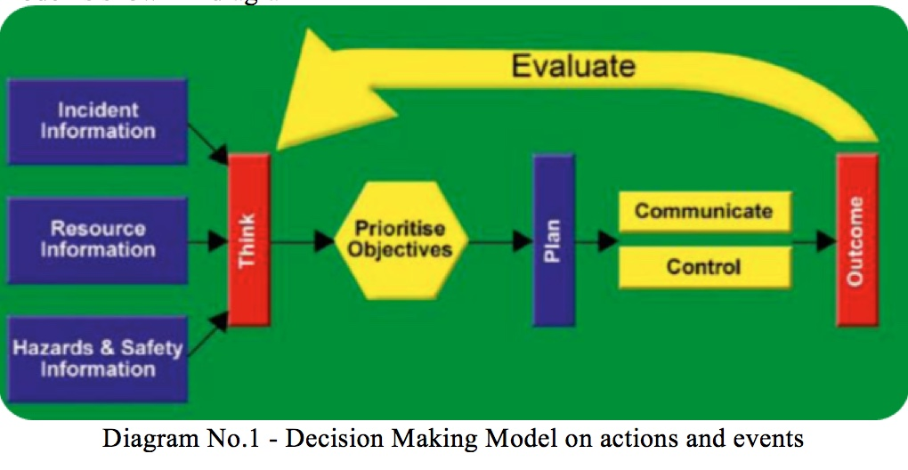 Decision Making Model for drones in firefighting