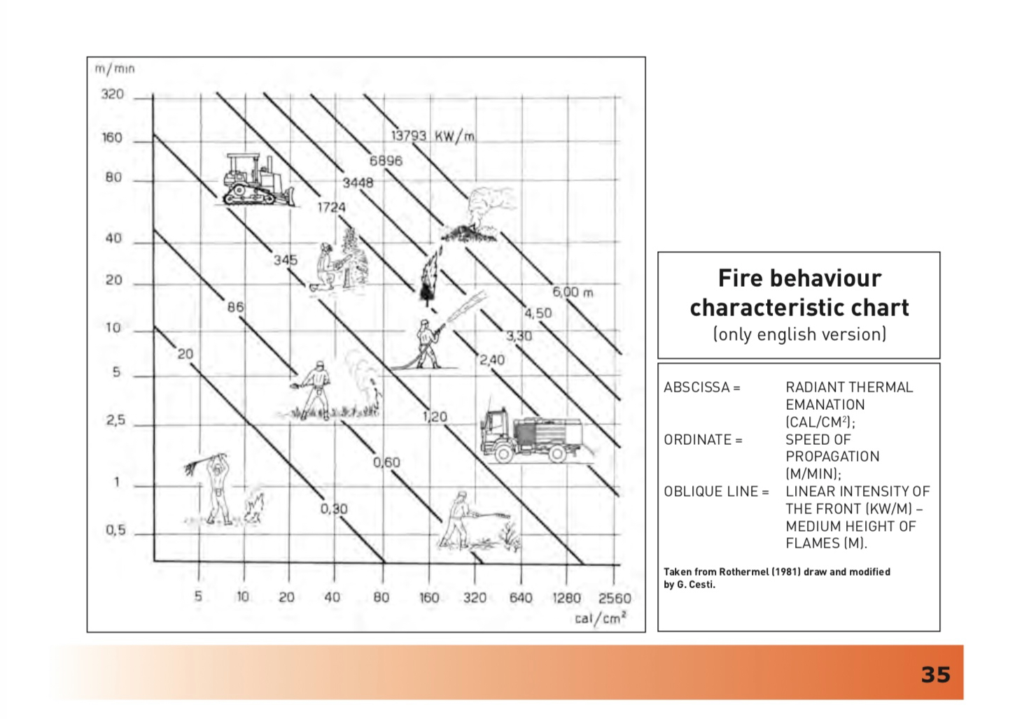 Fire Behaviour Characteristics Chart