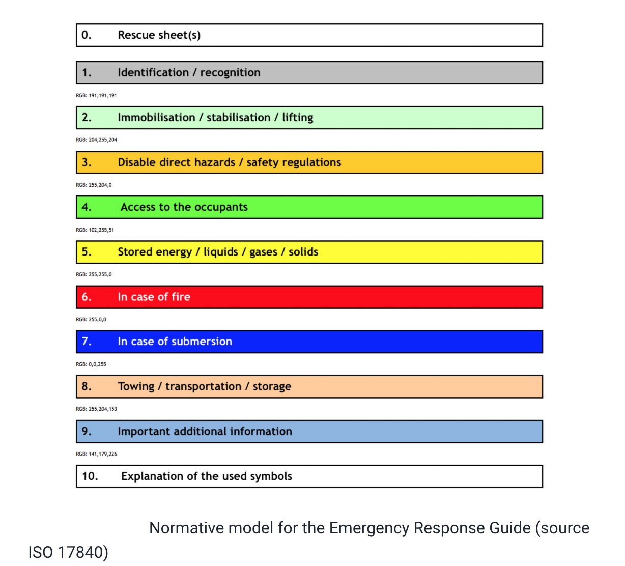 Normative model for the Emergency Response Guide