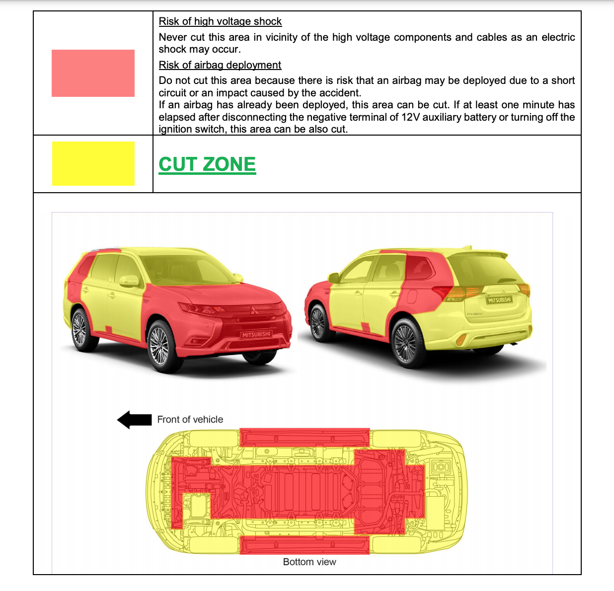 Illustration of where to cut a personal car - from the ERG example