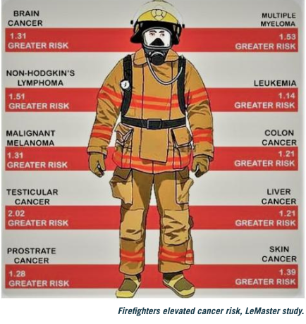 Graph over the the estimated risks for firefighters developing cancer.
