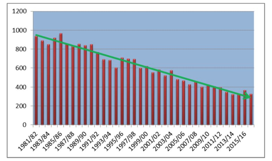 The graph shows the decline in deaths in domestic fires since the use of sprinkerls became regulated in the UK.