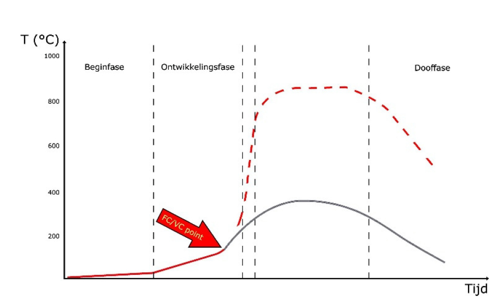 Figure 5  The under ventilated fire is formed by the red line followed by the grey line. (Figure: Karel Lambert)