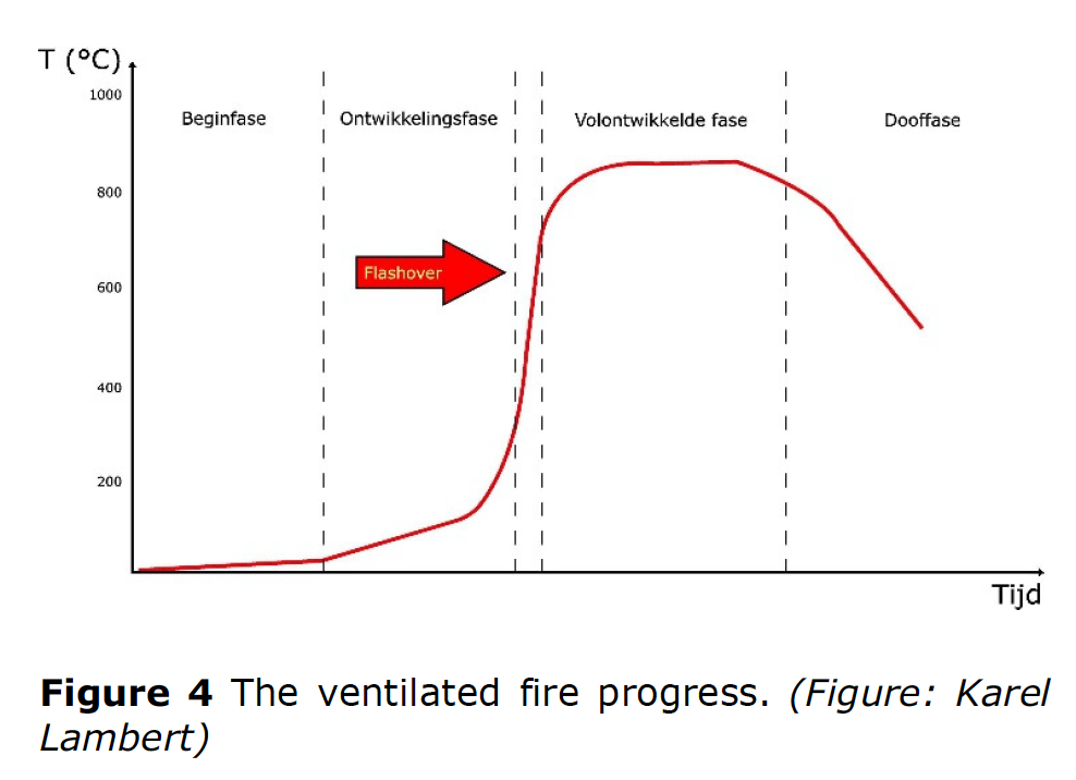Figure 4 The ventilated fire progress. (Figure: Karel Lambert)