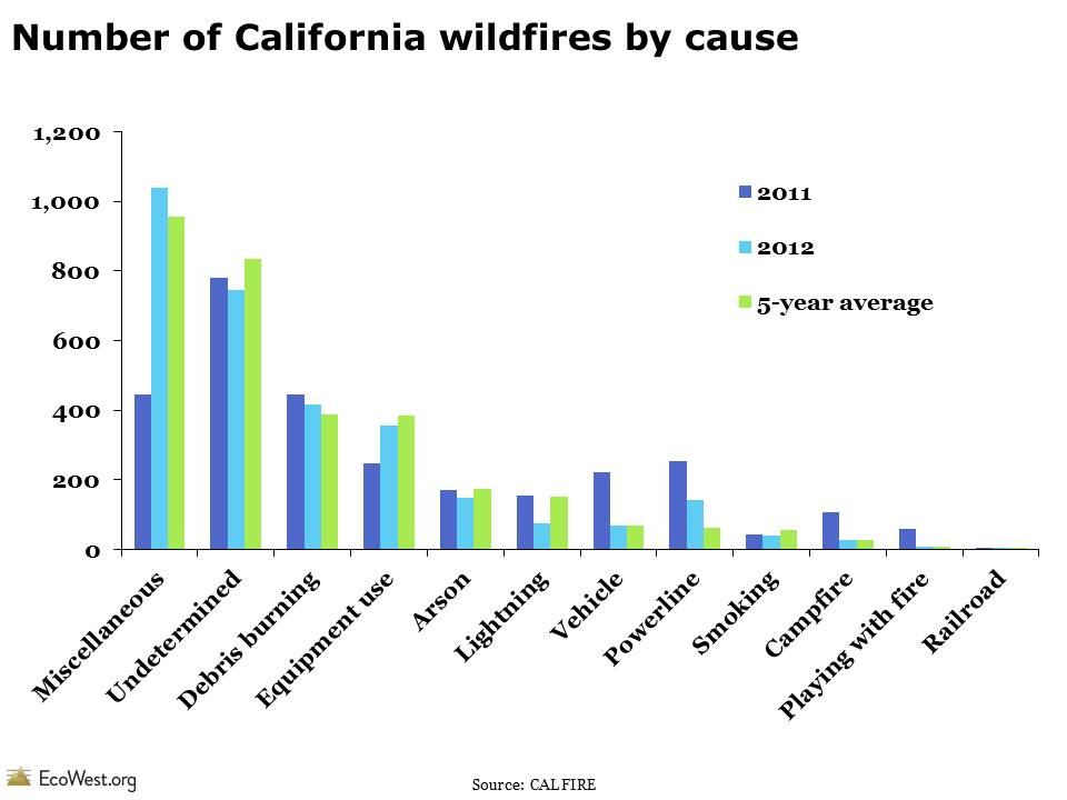 Calfire stats of causes of wildfires in the US