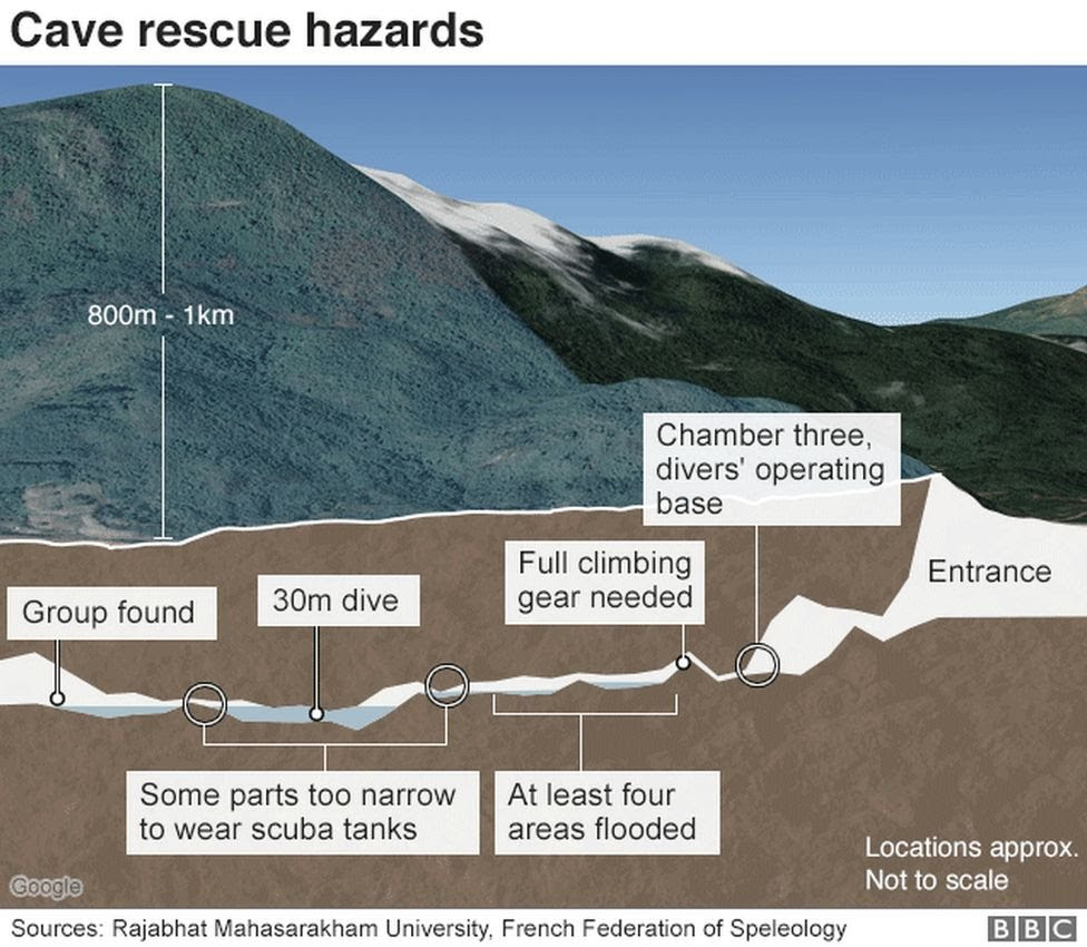 This diagram shows the complications the divers and theboys face inside the cave on the way out.
