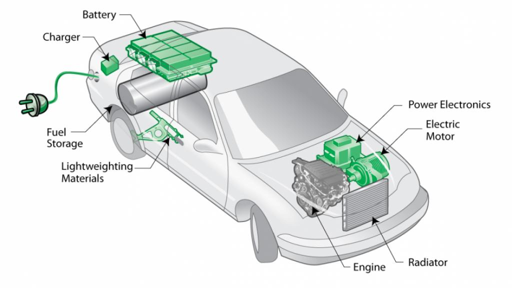 Wikipedia diagram of a typical hybrid vehicle.
